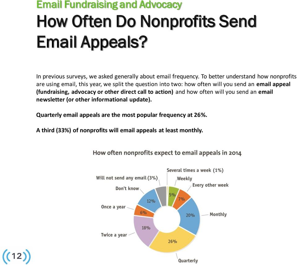 To better understand how nonprofits are using email, this year, we split the question into two: how often will you send an email