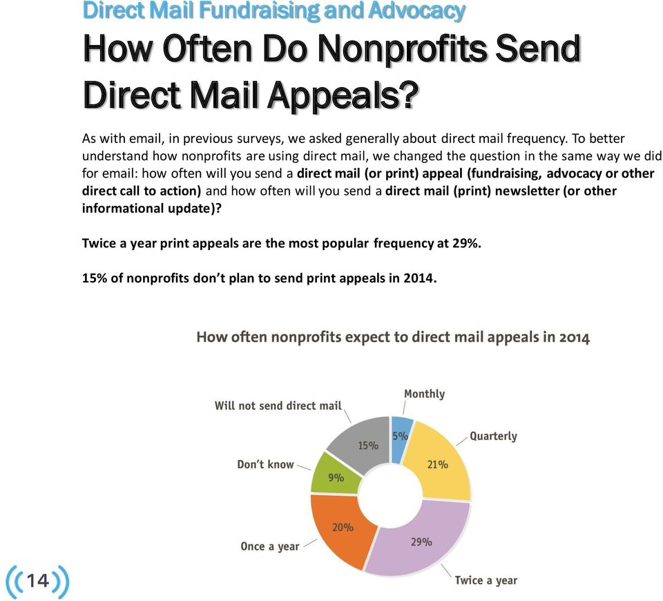 To better understand how nonprofits are using direct mail, we changed the question in the same way we did for email: how often will you send a direct mail