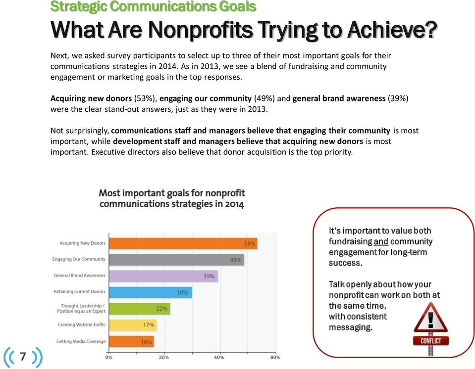 As in 2013, we see a blend of fundraising and community engagement or marketing goals in the top responses.