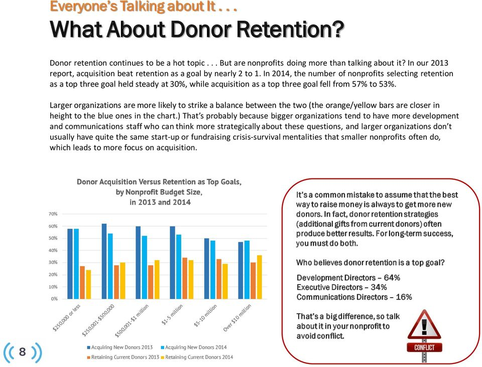 In 2014, the number of nonprofits selecting retention as a top three goal held steady at 30%, while acquisition as a top three goal fell from 57% to 53%.