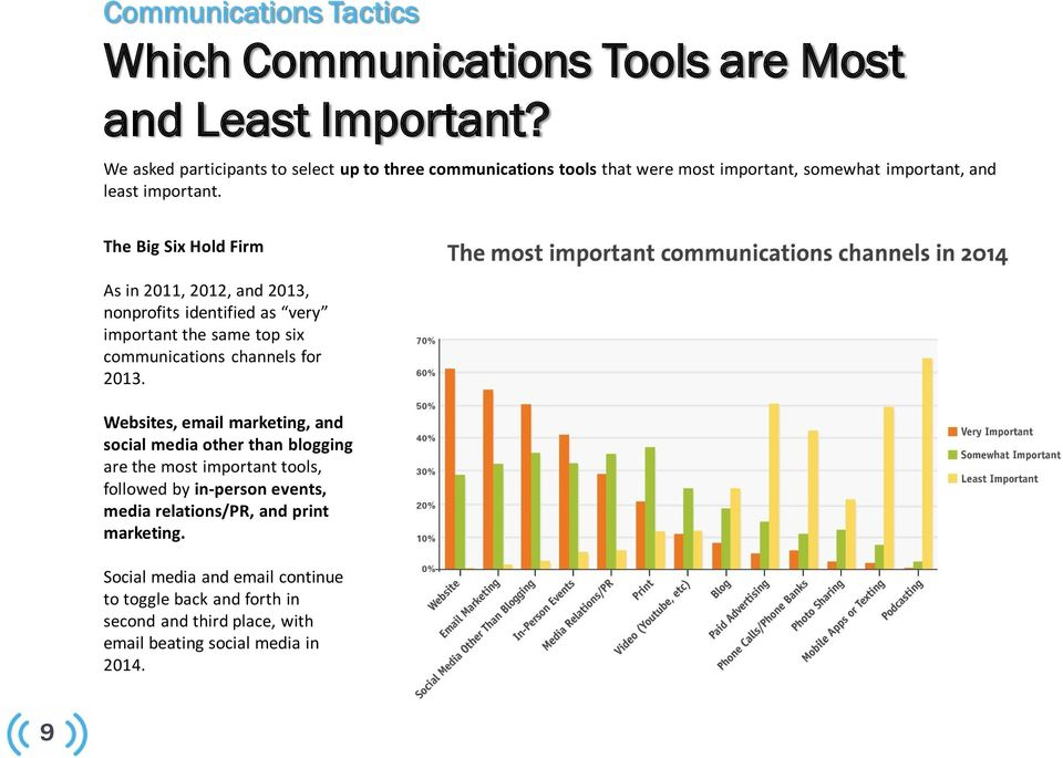 The Big Six Hold Firm As in 2011, 2012, and 2013, nonprofits identified as very important the same top six communications channels for 2013.