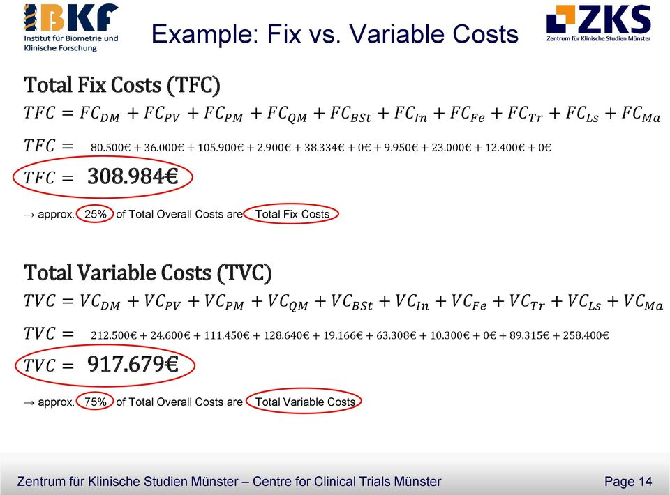 25% of Total Overall Costs are Total Fix Costs Total Variable Costs (TVC) TVC = VC DM + VC PV + VC PM + VC QM + VC BSt + VC In + VC Fe + VC Tr + VC Ls + VC Ma TVC