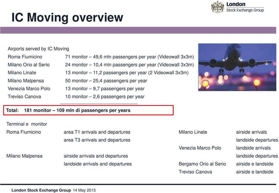 monitor 2,6 passengers per year Total: 181 monitor 109 mln di passengers per years Terminal e monitor Roma Fiumicino area T1 arrivals and departures Milano Linate airside arrivals area T3 arrivals
