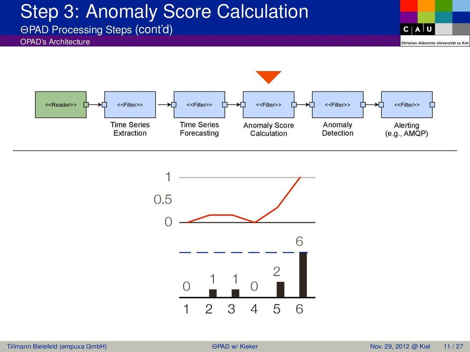 Score Calculation Anomaly Detection Alerting (e.g., AMQP) 1 0.