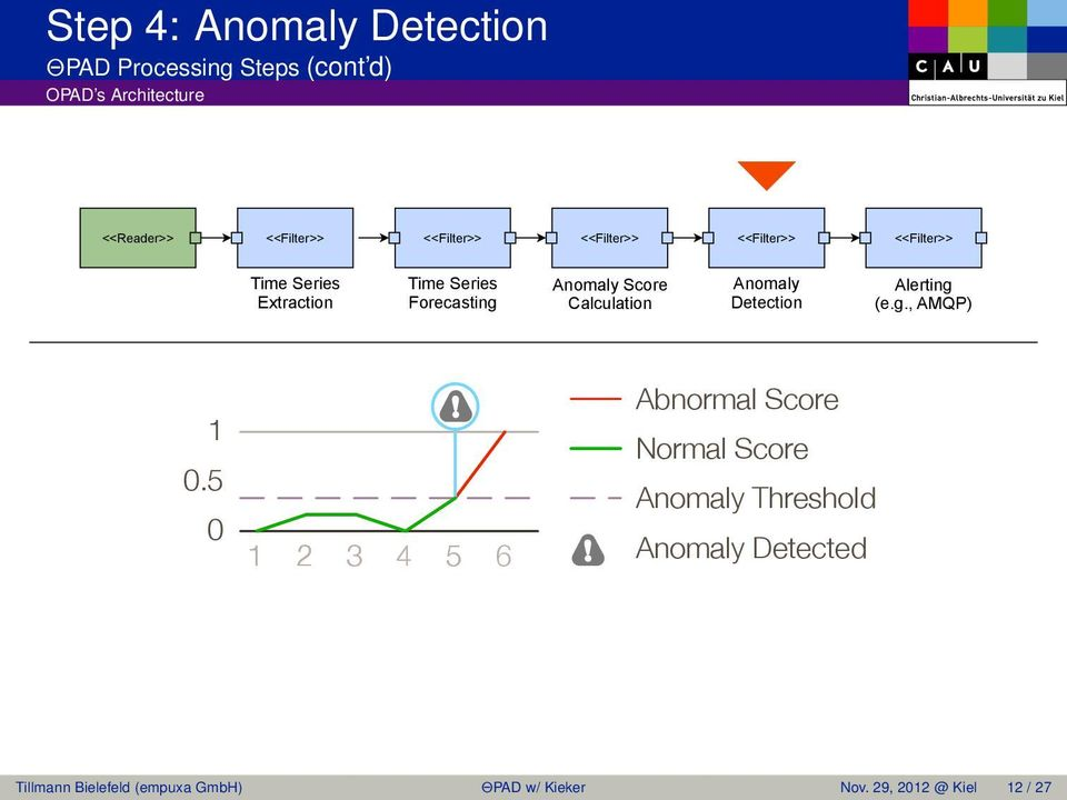 Detection Alerting (e.g., AMQP) 1 0.