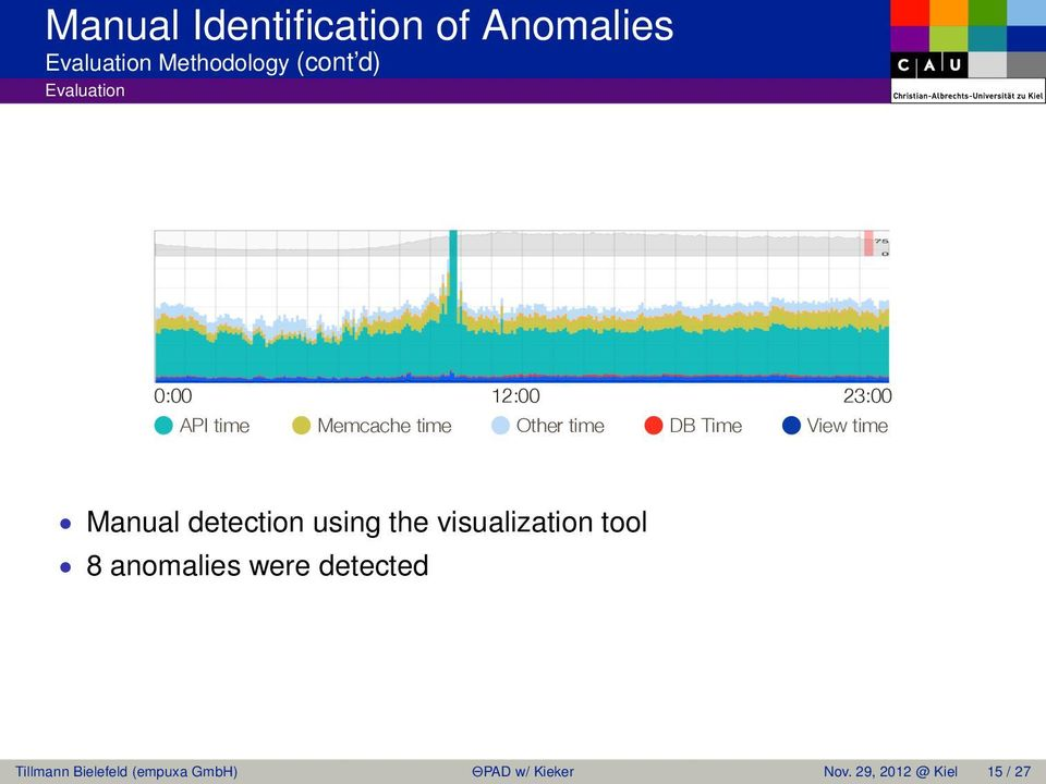 View time Manual detection using the visualization tool 8 anomalies were
