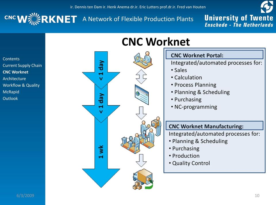 NC-programming Manufacturing: Integrated/automated processes