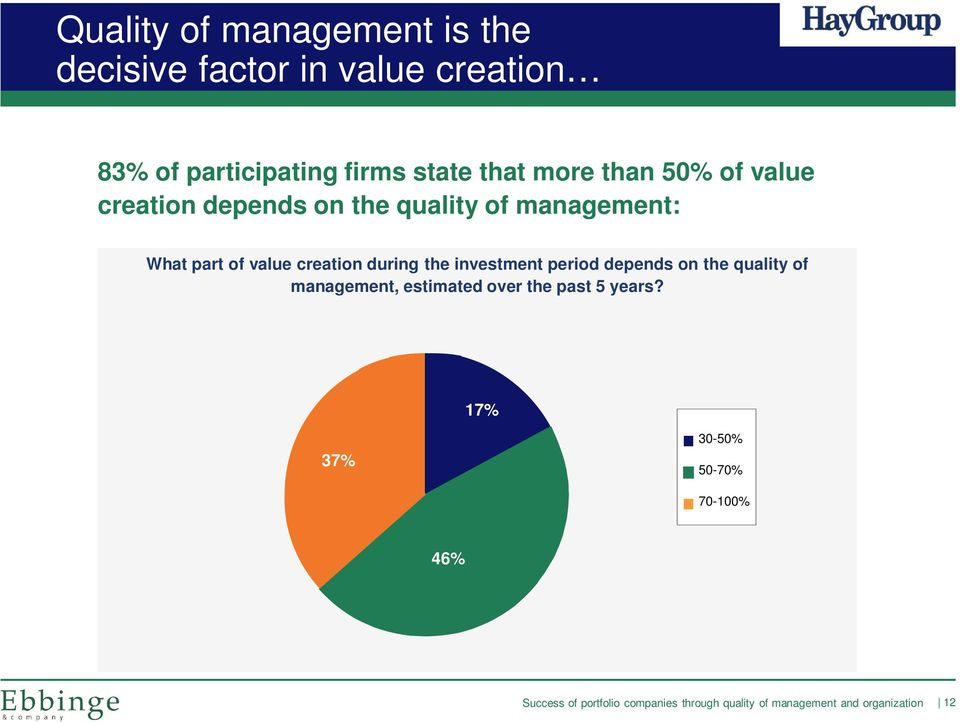 management: What part of value creation during the investment period depends on the