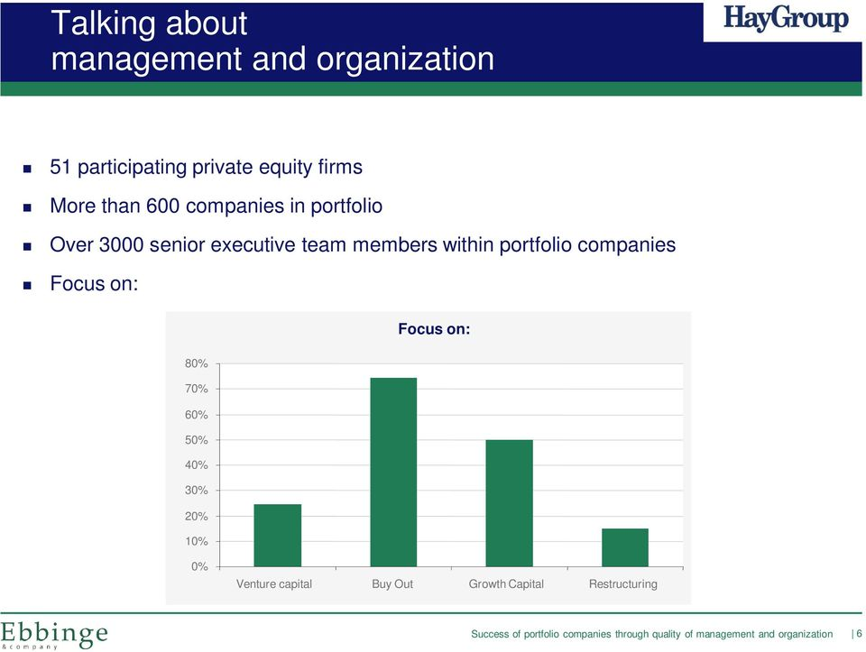 team members within portfolio companies Focus on: Focus on: 80% 70% 60%