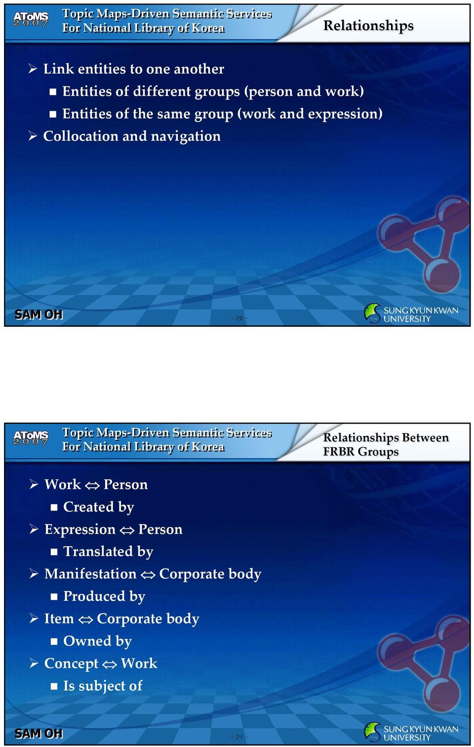 Relationships Between FRBR Groups Work Person Created by Expression Person Translated by