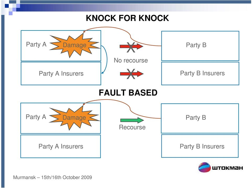Insurers FAULT BASED Party A Damage Party