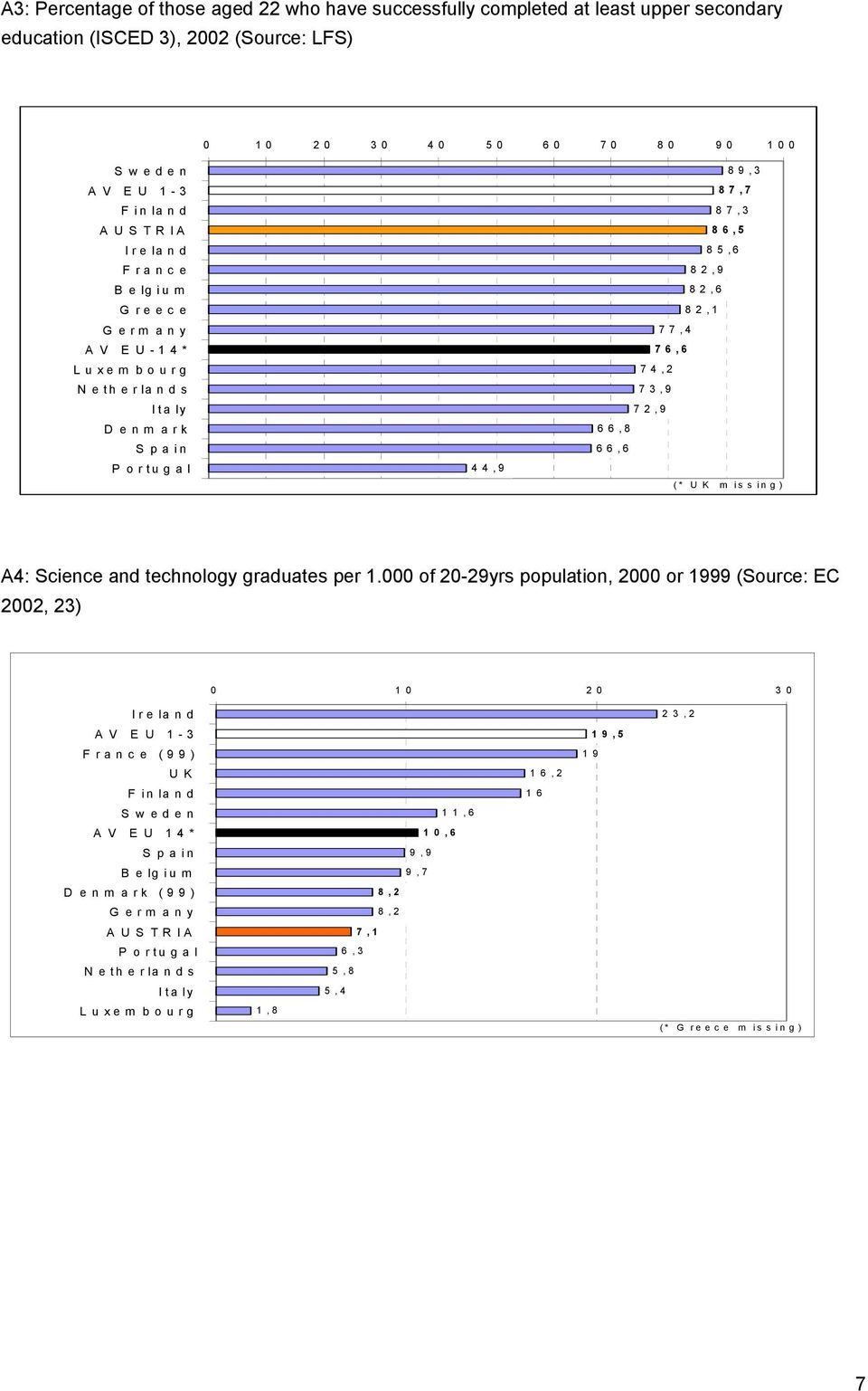 U K m is s in g ) A4: Science and technology graduates per 1.