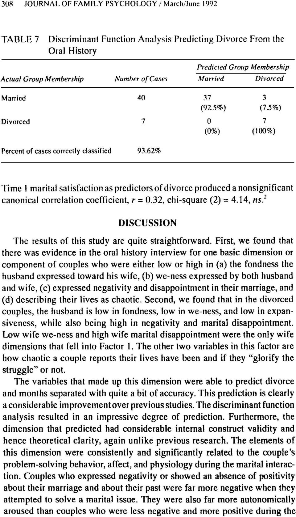 62% Time 1 marital satisfaction as predictors of divorce produced a nonsignificant canonical correlation coefficient, r = 0.32, chi-square (2) = 4.14, ns.