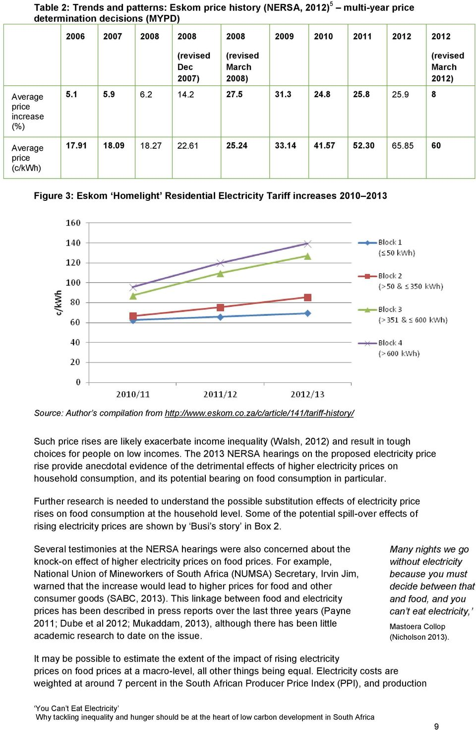 85 60 (revised March 2012) Figure 3: Eskom Homelight Residential Electricity Tariff increases 2010 2013 Source: Author s com