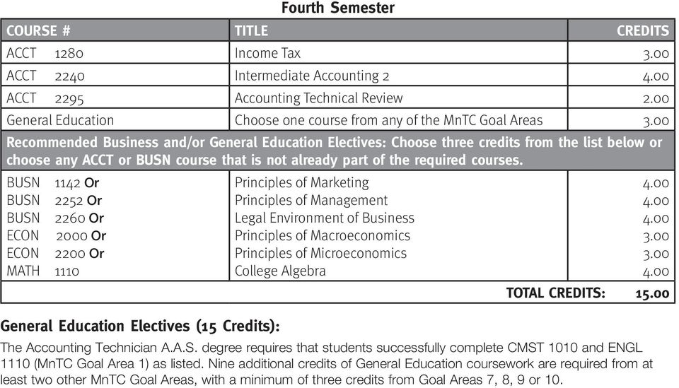BUSN 1142 Or BUSN 2252 Or BUSN 2260 Or ECON 2000 Or ECON 2200 Or MATH 1110 General Education Electives (15 Credits): Principles of Marketing Principles of Management Legal Environment of Business