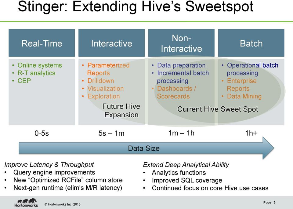 Enterprise Reports Data Mining Current Hive Sweet Spot 0-5s 5s 1m 1m 1h 1h+ Data Size Improve Latency & Throughput Query engine improvements New Optimized