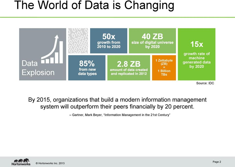 that build a modern information management system will outperform their peers