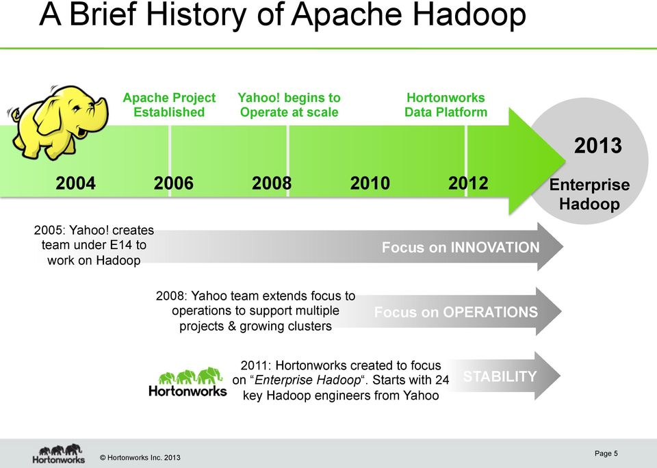 creates team under E14 to work on Hadoop Focus on INNOVATION Enterprise Hadoop 2008: Yahoo team extends focus to