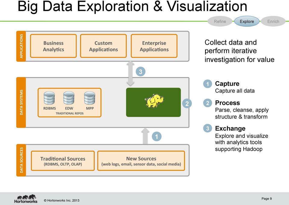 Capture Capture all data 2 Process Parse, cleanse, apply structure & transform DATA SOURCES Tradi;onal Sources (RDBMS, OLTP,