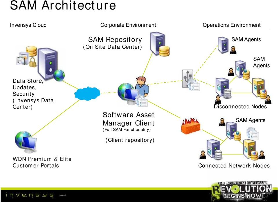Center) Software Asset Manager Client (Full SAM Functionality) (Client repository)