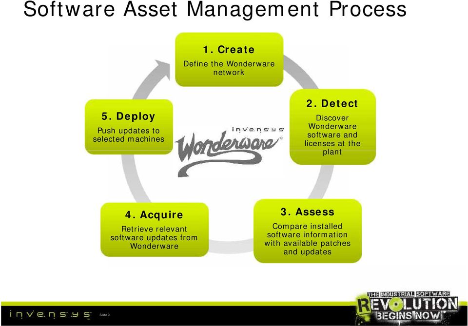 Detect Discover Wonderware software and licenses at the plant 4.