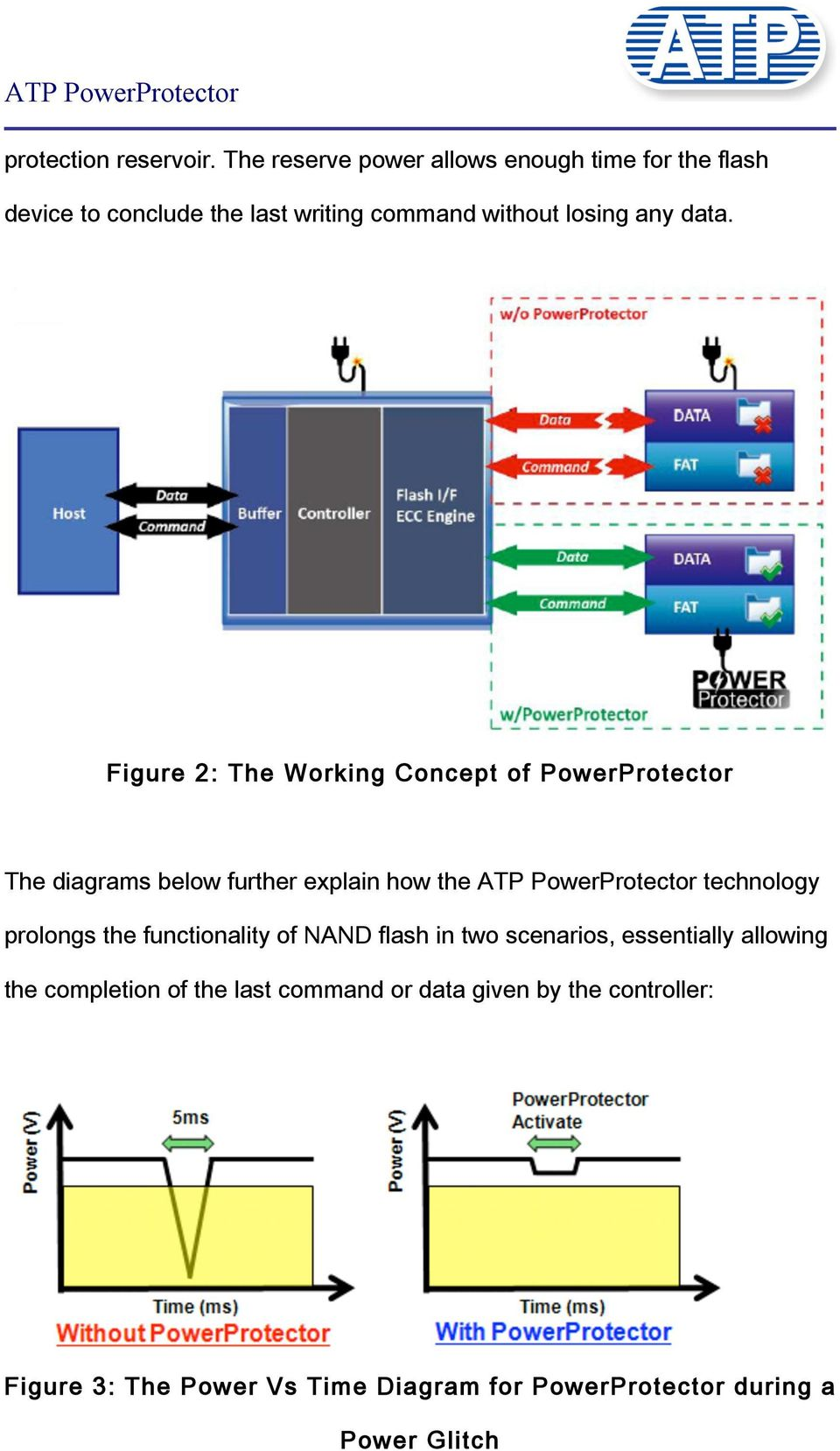 Figure 2: The Working Concept of PowerProtector The diagrams below further explain how the ATP PowerProtector technology