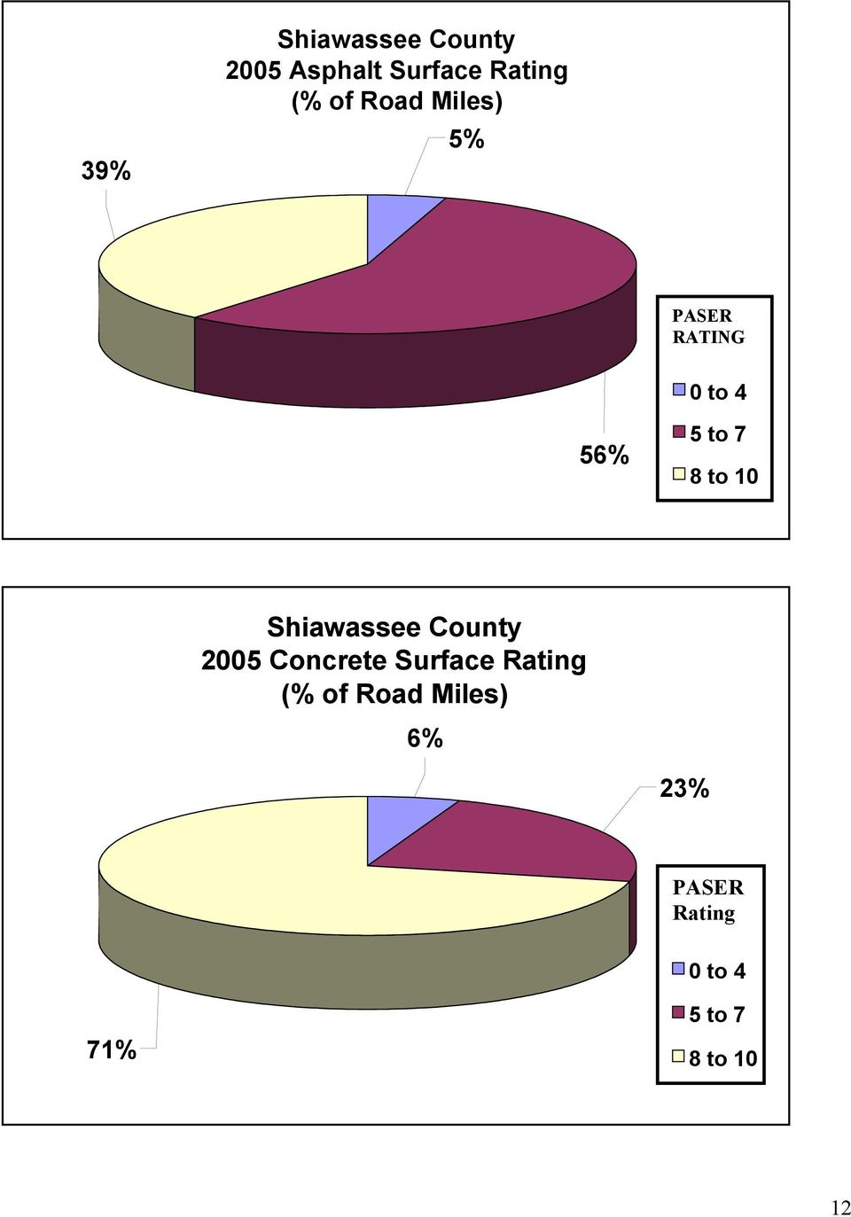 Shiawassee County 2005 Concrete Surface Rating (% of