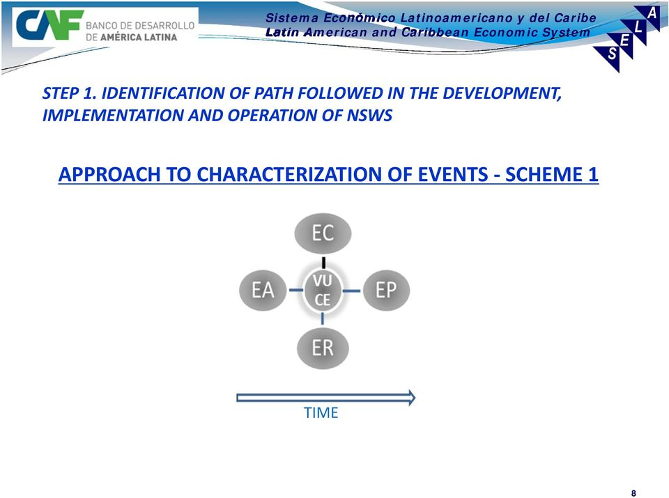THE DEVELOPMENT, IMPLEMENTATION AND