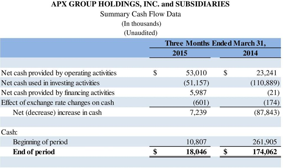 provided by operating activities $ 53,010 $ 23,241 Net cash used in investing activities (51,157) (110,889) Net cash