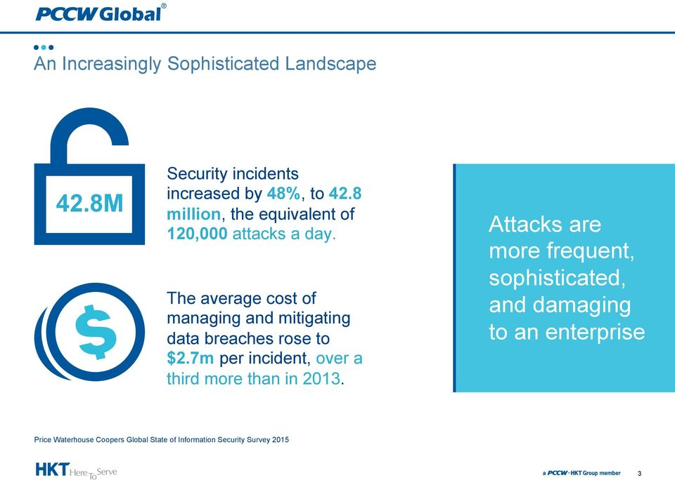 The average cost of managing and mitigating data breaches rose to $2.