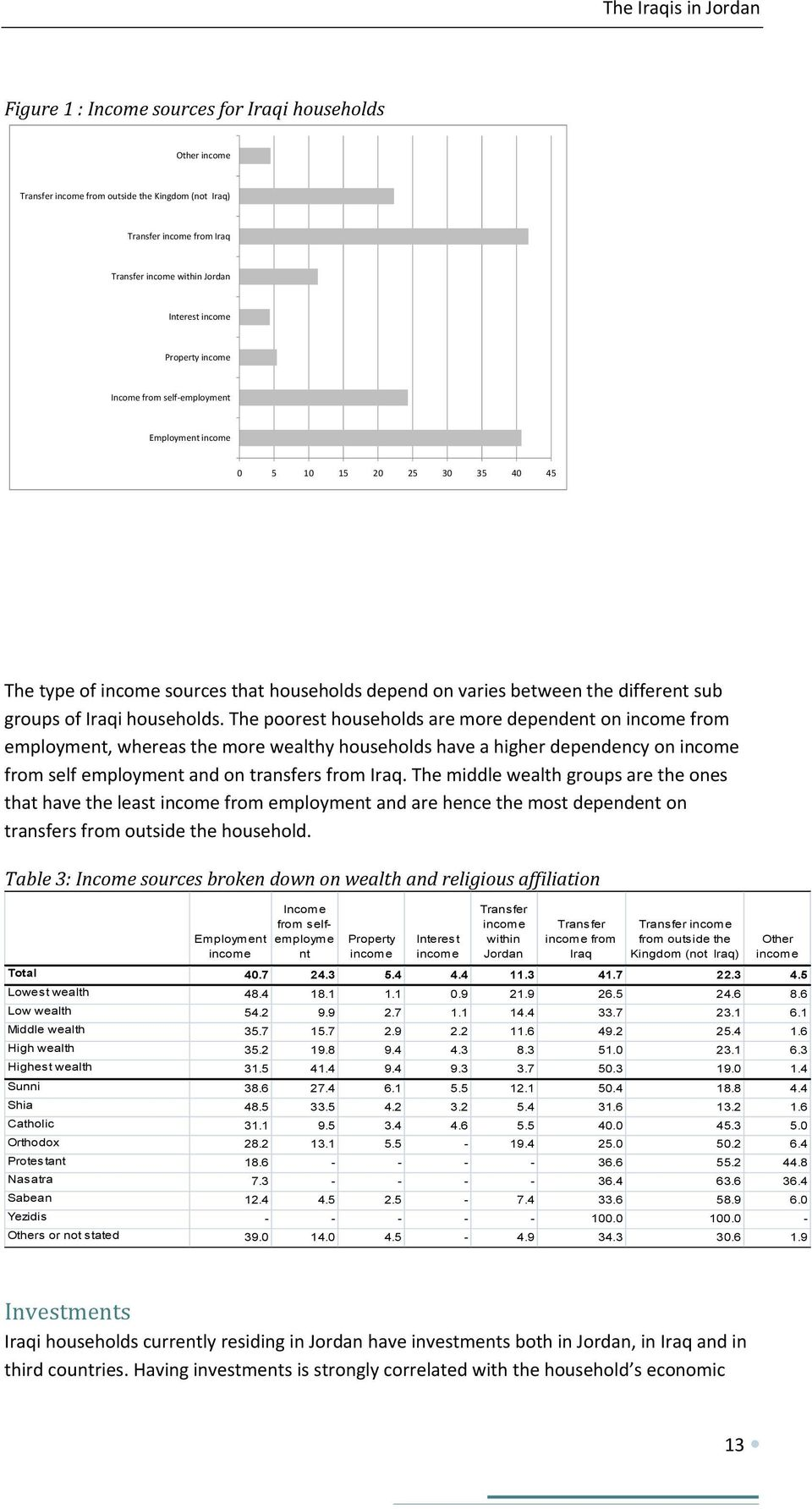 households. The poorest households are more dependent on income from employment, whereas the more wealthy households have a higher dependency on income from self employment and on transfers from Iraq.