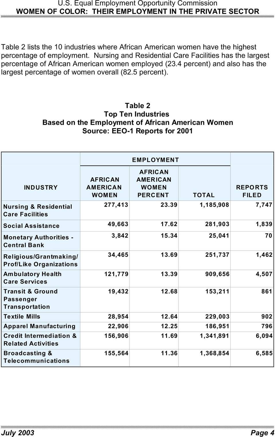 Table 2 Top Ten Industries Based on the Employment of African American Women Source: Reports for 2001 Nursing & Residential Care Facilities AFRICAN EMPLOY AFRICAN PERCENT REPORTS FILED 277,413 23.