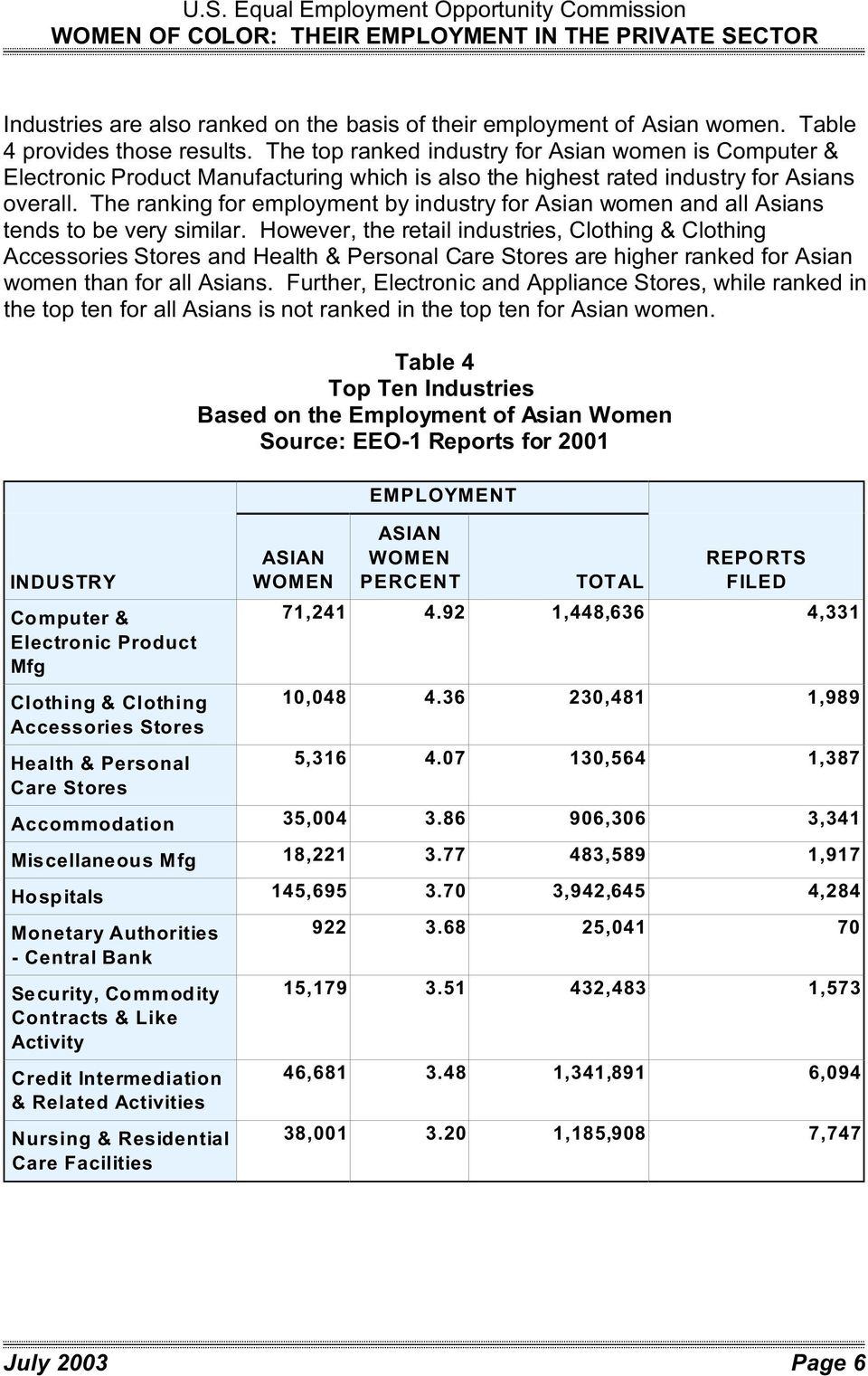 The ranking for employment by industry for Asian women and all Asians tends to be very similar.