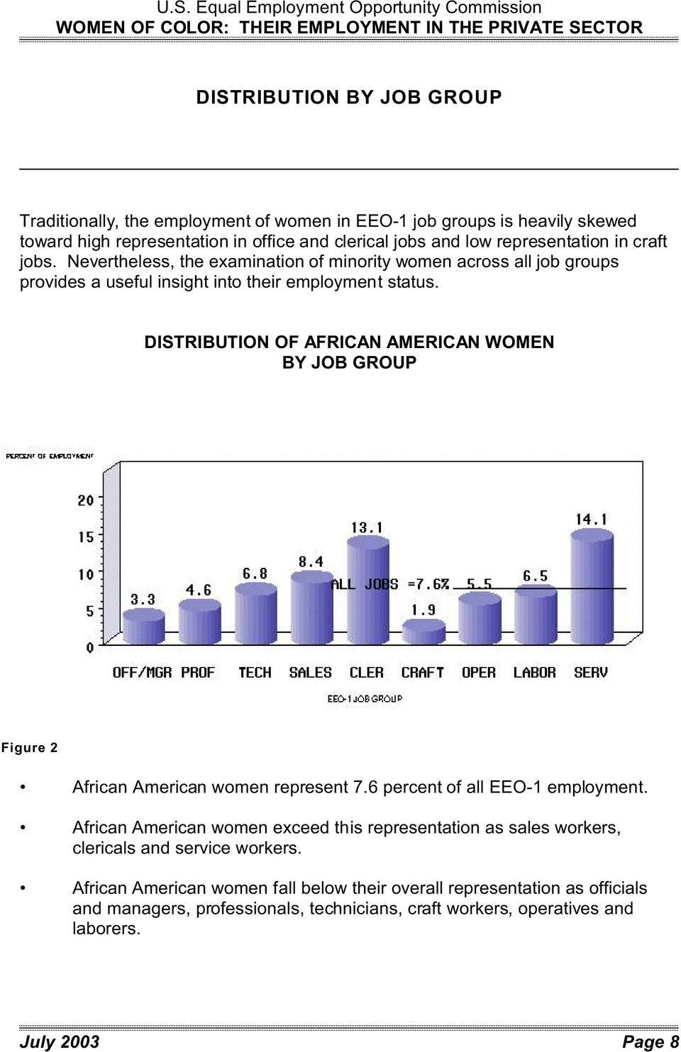 DISTRIBUTION OF AFRICAN BY JOB GROUP Figure 2 African American women represent 7.6 percent of all employment.