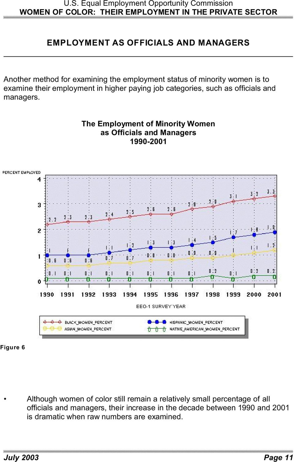 The Employment of Minority Women as Officials and Managers 1990-2001 Figure 6 Although women of color still remain a relatively
