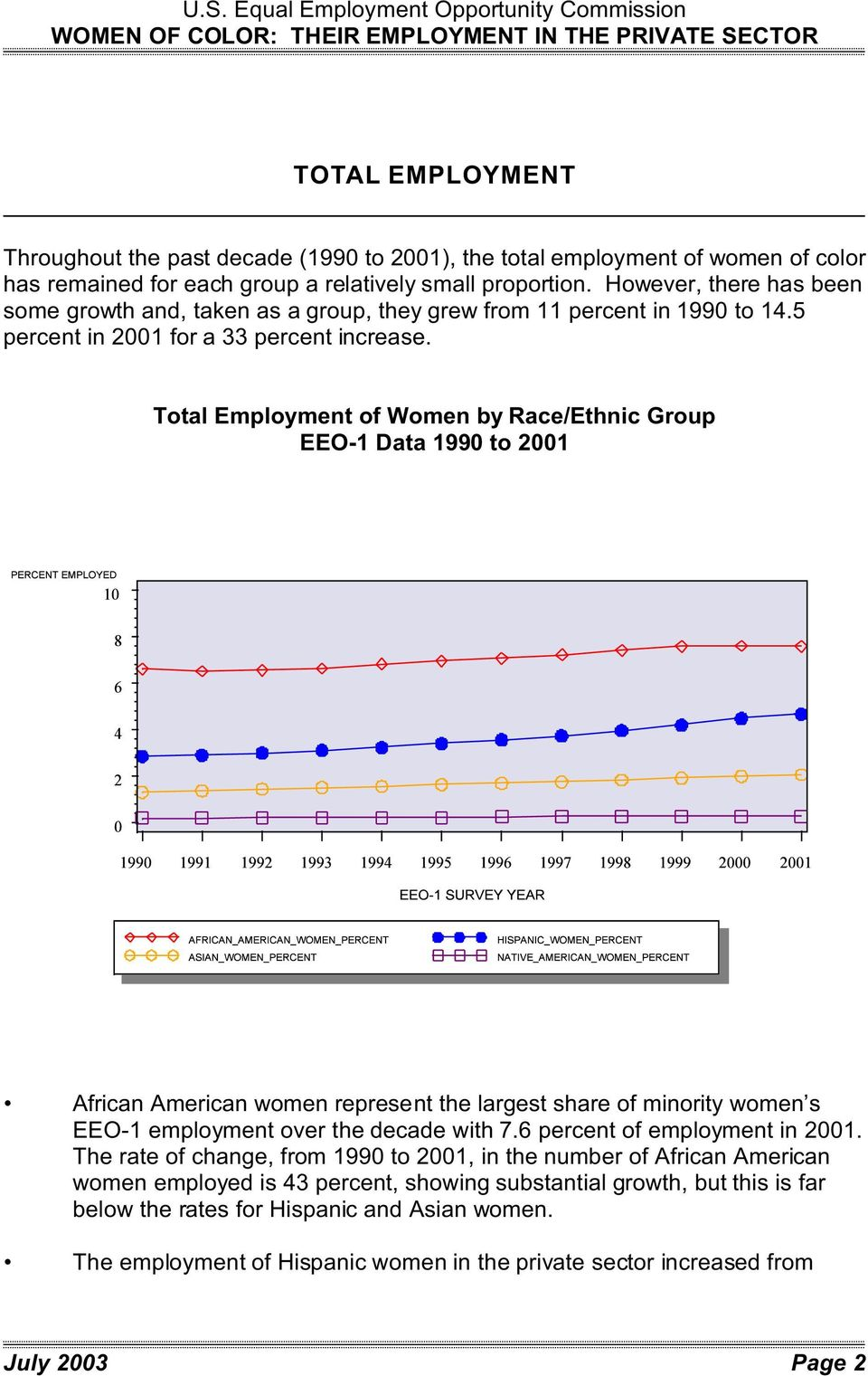 Total Employment of Women by Race/Ethnic Group Data 1990 to 2001 African American women represent the largest share of minority women s employment over the decade with 7.