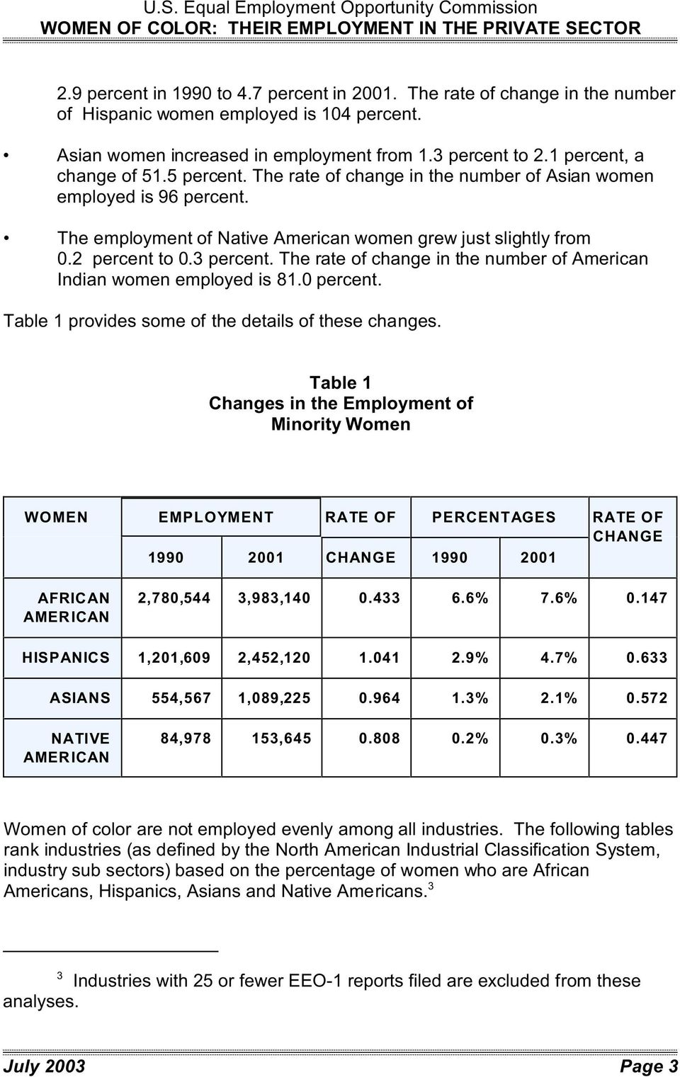 The employment of Native American women grew just slightly from 0.2 percent to 0.3 percent. The rate of change in the number of American Indian women employed is 81.0 percent.