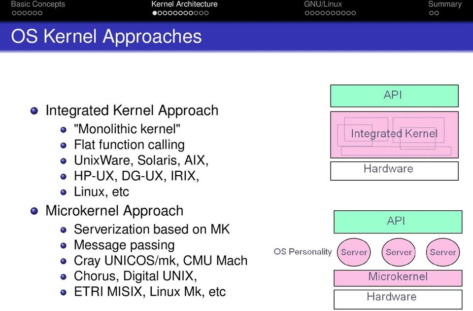 Linux, etc Microkernel Approach Serverization based on MK Message