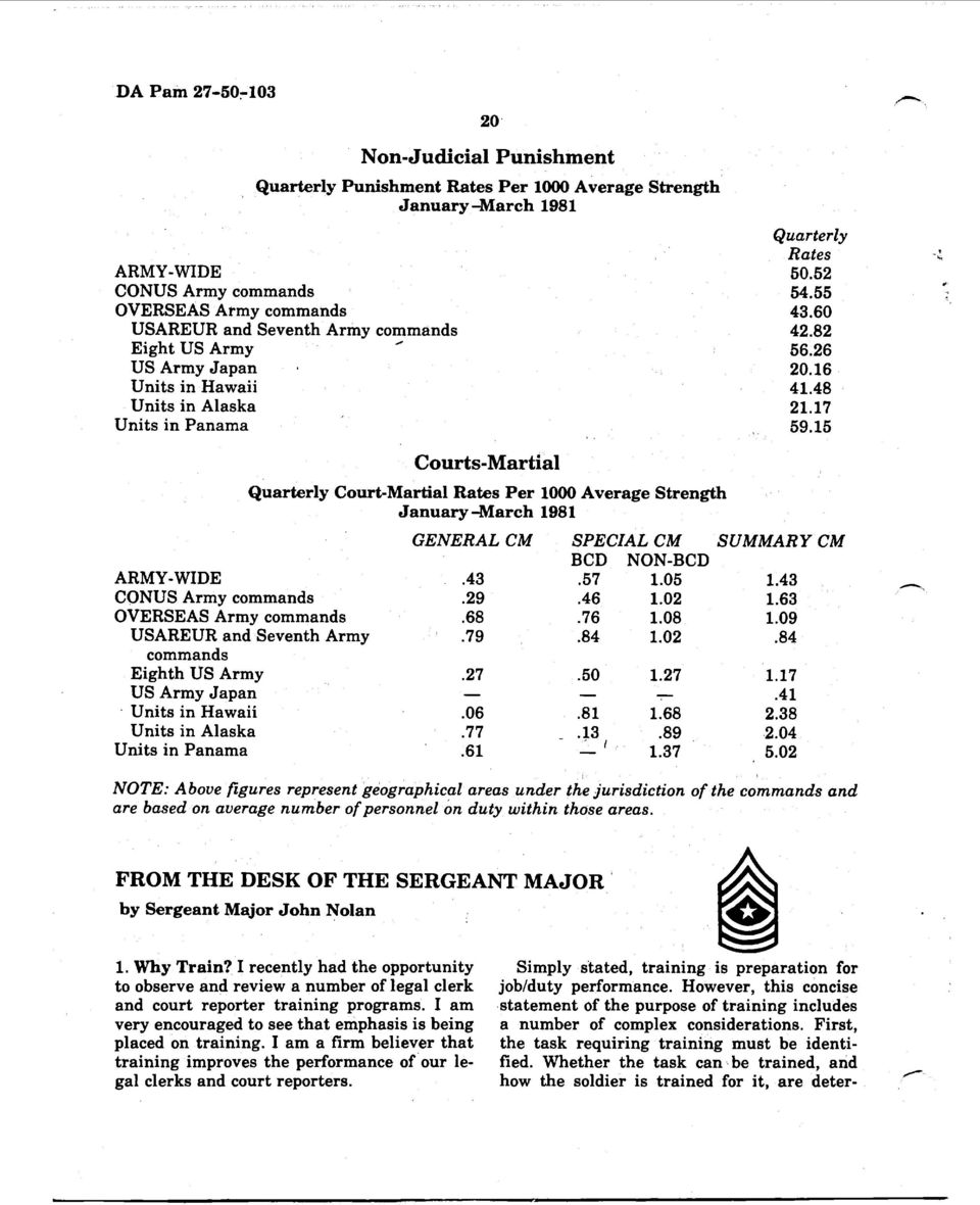 15 Courts-Martial Quarterly Court-Martial Rates Per 1000 Average Strength January -March 1981 GENERAL CM SPECIAL CM SUMMARY CM BCD NON-BCD ARMY-WIDE.43-57 1.05 1.43 -* CONUS Army commands.29.46 1.