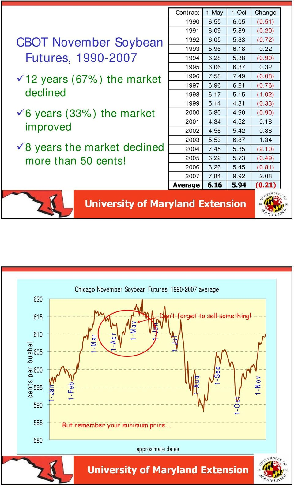 42 (0.33) (0.90) 0.18 0.86 8 years the market declined more than 50 cents! 2003 2004 2005 2006 5.53 7.45 6.22 6.26 6.87 5.35 5.73 5.45 1.34 (2.10) (0.49) (0.81) 2007 7.84 9.92 2.08 Average 6.16 5.