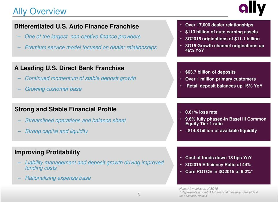3Q2015 originations of $11.1 billion 3Q15 Growth channel originations up 46% YoY A Leading U.S. Direct Bank Franchise Continued momentum of stable deposit growth Growing customer base $63.