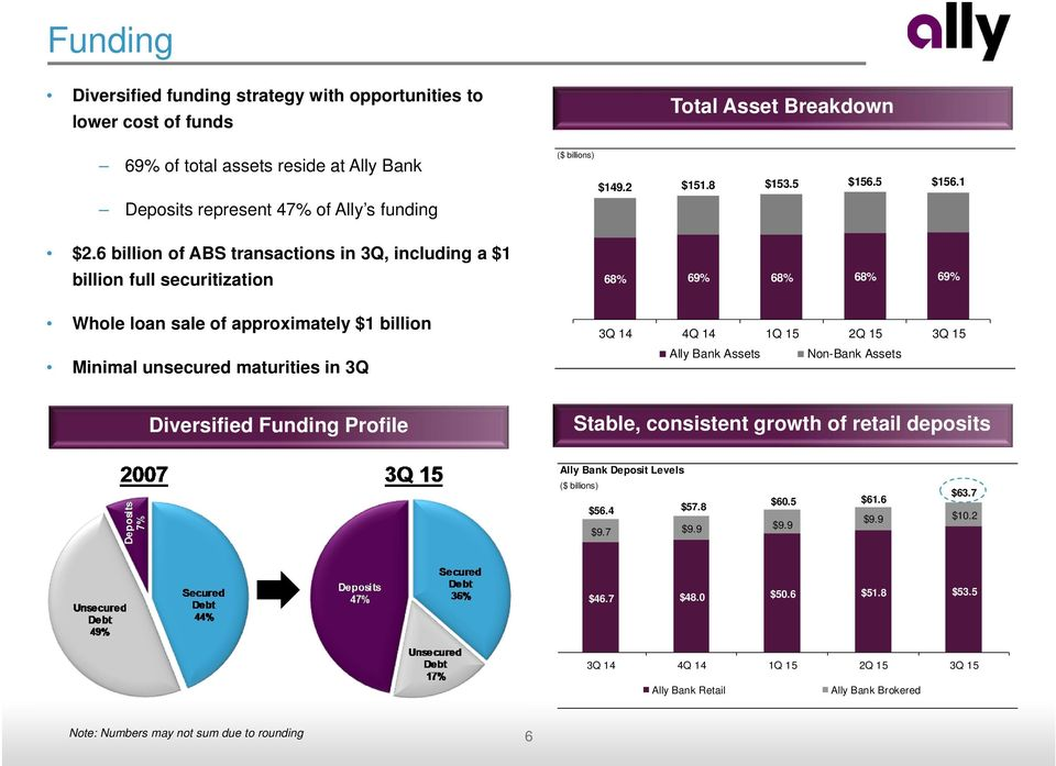 6 billion of ABS transactions in 3Q, including a $1 billion full securitization 68% 69% 68% 68% 69% Whole loan sale of approximately $1 billion Minimal unsecured maturities in 3Q 3Q 14 4Q 14 1Q