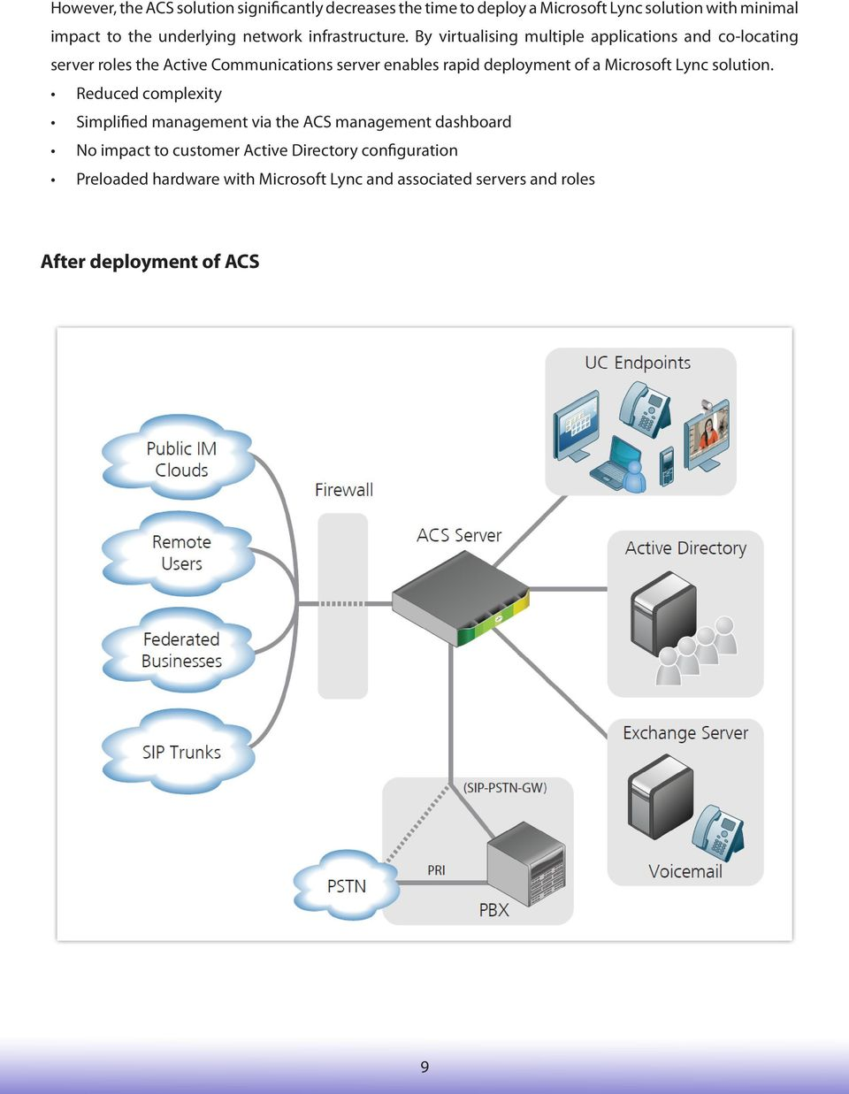 By virtualising multiple applications and co-locating server roles the Active Communications server enables rapid deployment of a
