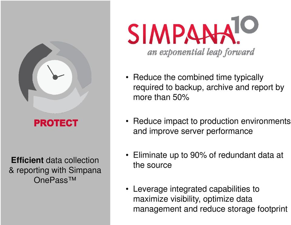 collection & reporting with Simpana OnePass Eliminate up to 90% of redundant data at the source