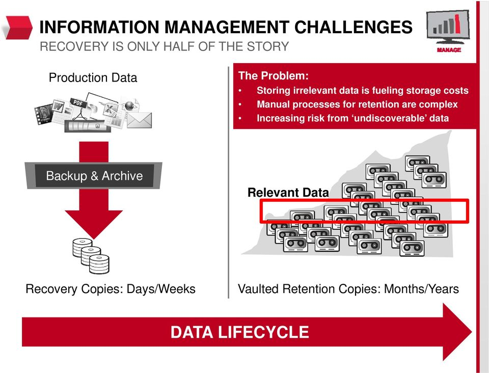 retention are complex Increasing risk from undiscoverable data Backup & Archive