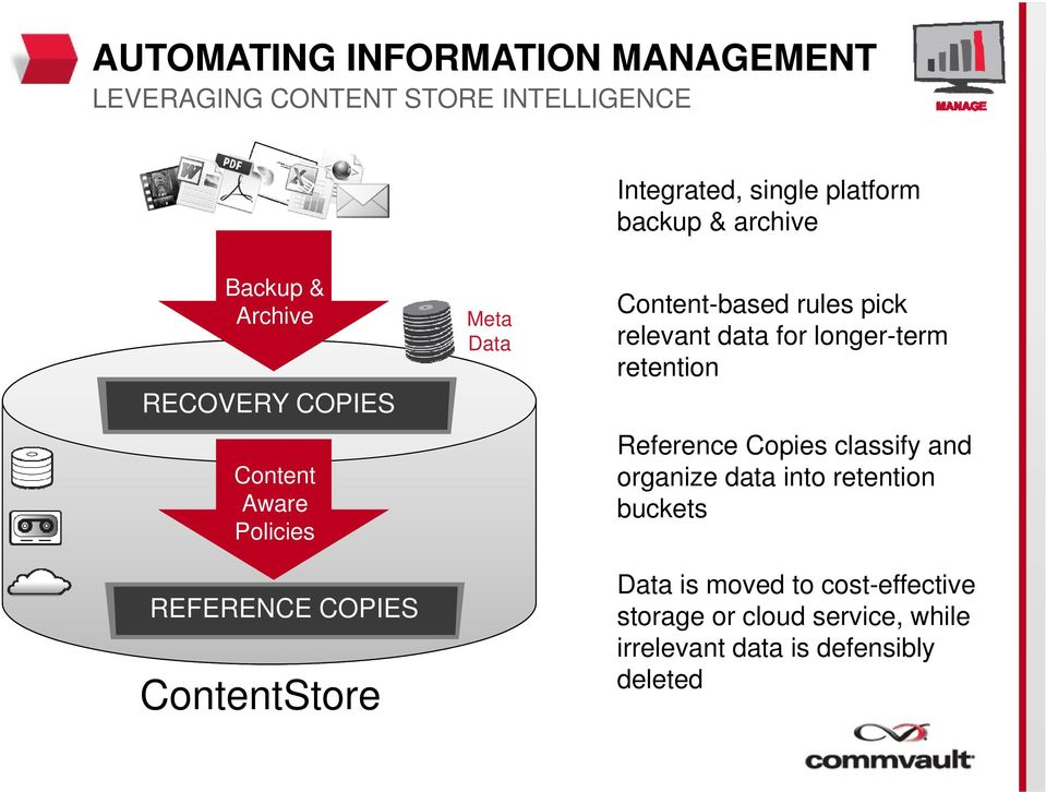 Content-based rules pick relevant data for longer-term retention Reference Copies classify and organize data