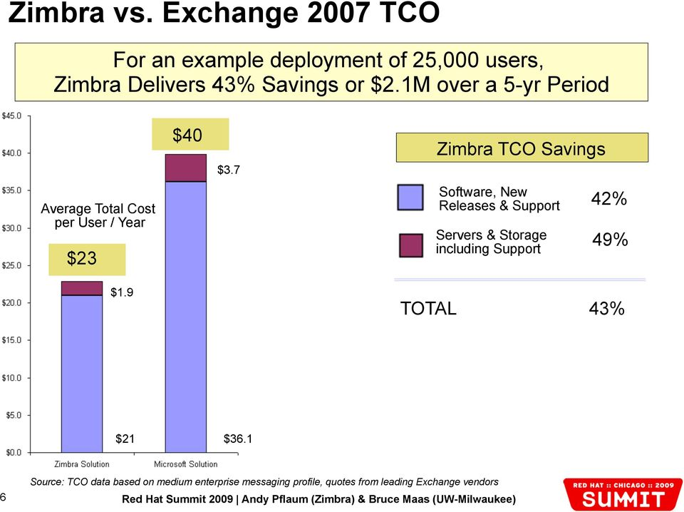 1M over a 5-yr Period Average Total Cost per User / Year $23 $1.9 $40 $3.
