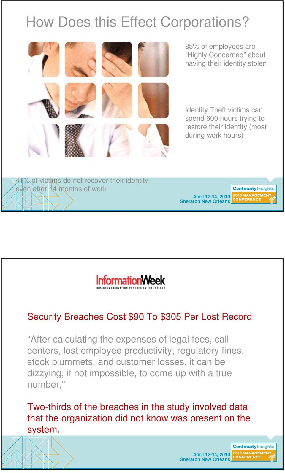 work hours) 41% of victims do not recover their identity even after 14 months of work Security Breaches Cost $90 To $305 Per Lost Record After calculating the