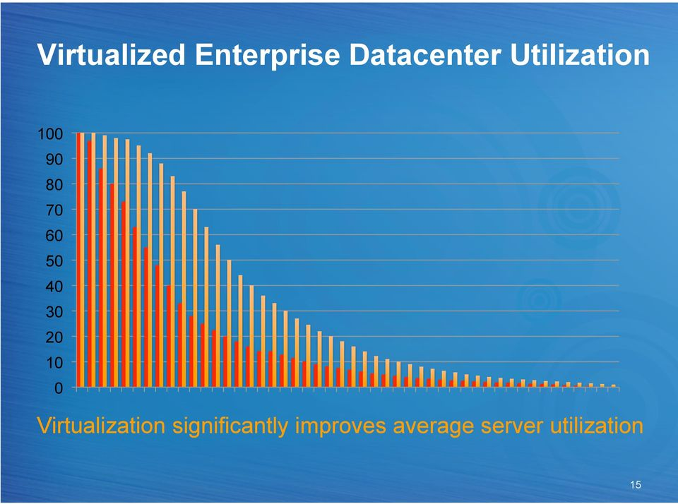 20 10 0 Virtualization significantly