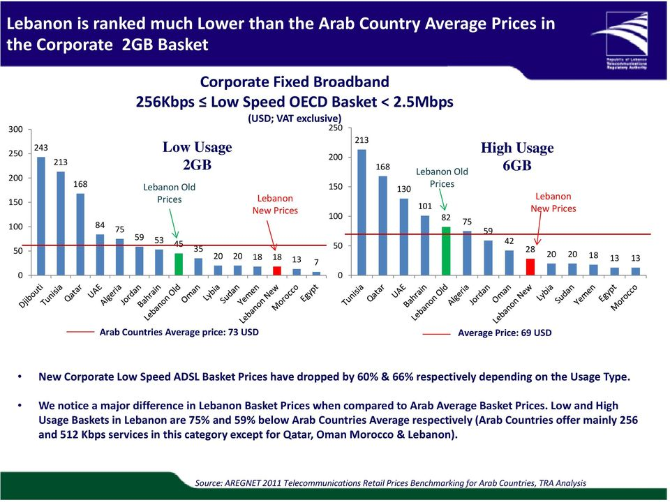 New Prices 28 20 20 18 13 13 0 0 Arab Countries Average price: 73 USD Average Price: 69 USD New Corporate Low Speed ADSL Basket Prices have dropped by 60% & 66% respectively depending on the Usage